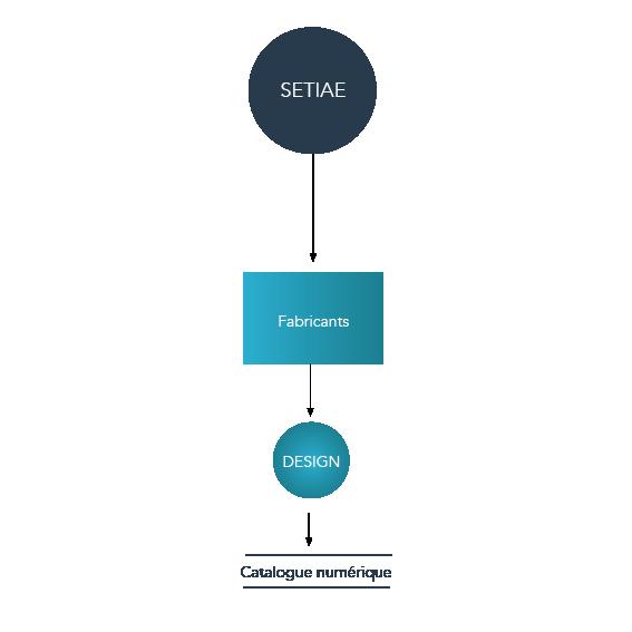 Image de l'offre de SETIAE pour les Fabricants