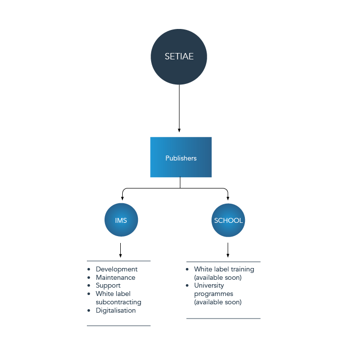 Image about SETIAE's services for Publishers